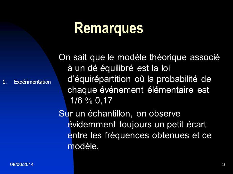 08/06/20143 Remarques On sait que le modèle théorique associé à un dé équilibré est la loi déquirépartition où la probabilité de chaque événement élémentaire est 1/6 0,17 Sur un échantillon, on observe évidemment toujours un petit écart entre les fréquences obtenues et ce modèle.