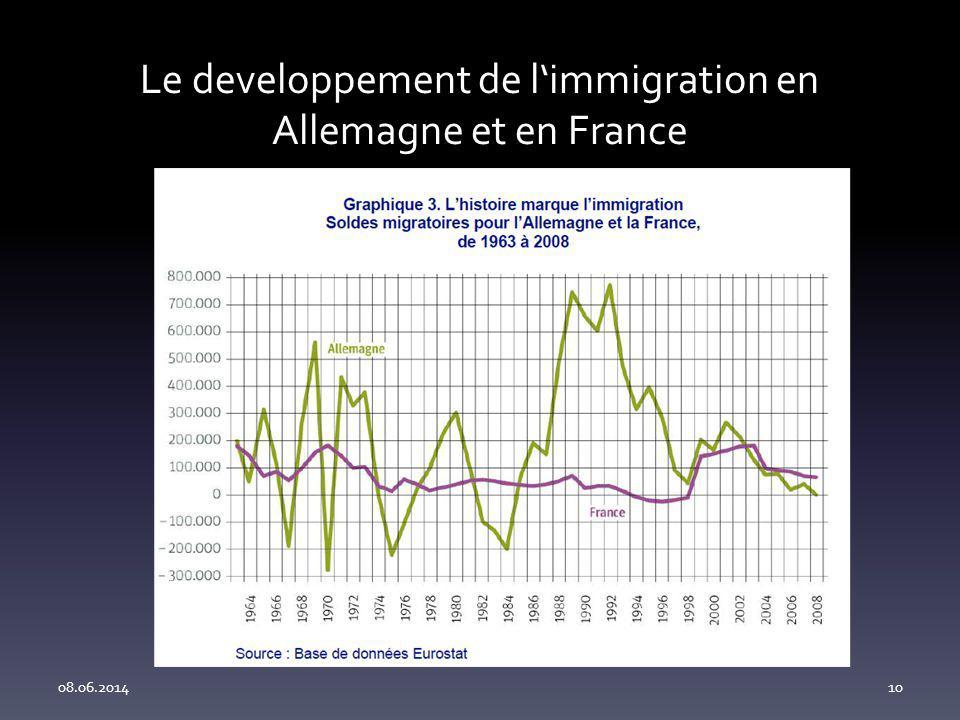 Le developpement de limmigration en Allemagne et en France 08.06.201410