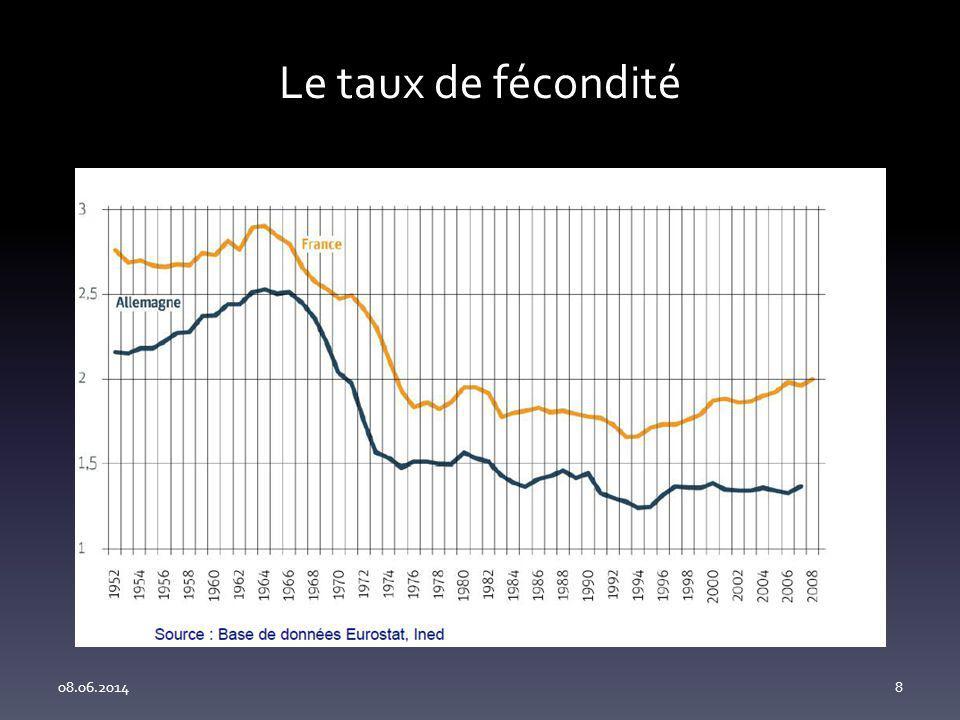 Le taux de fécondité 08.06.20148
