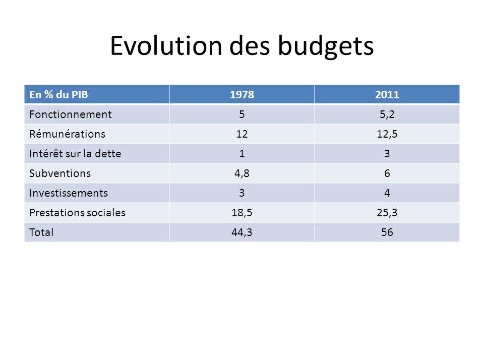 Evolution des budgets En % du PIB19782011 Fonctionnement55,2 Rémunérations1212,5 Intérêt sur la dette13 Subventions4,86 Investissements34 Prestations sociales18,525,3 Total44,356