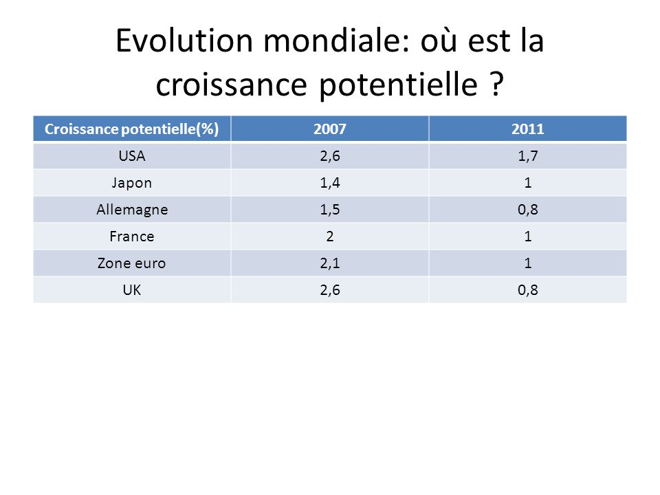 Evolution mondiale: où est la croissance potentielle .