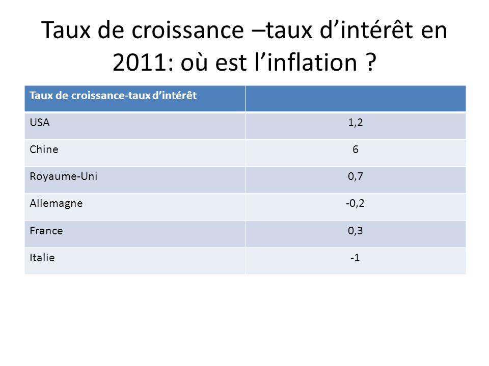 Taux de croissance –taux dintérêt en 2011: où est linflation .