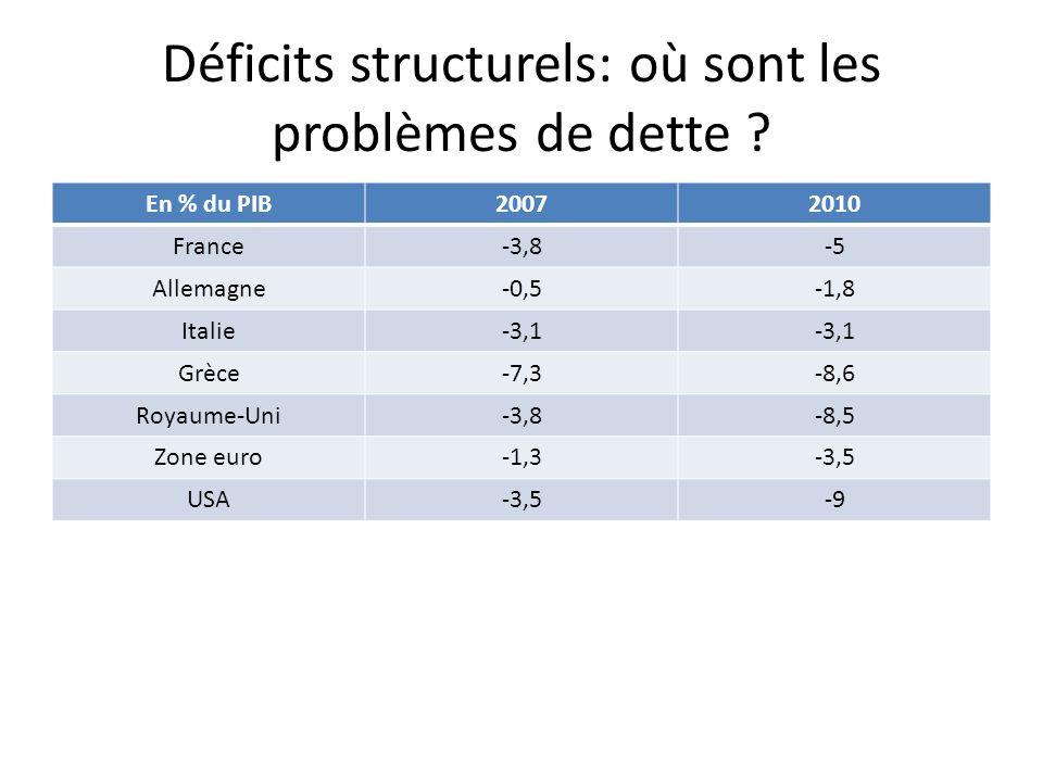Déficits structurels: où sont les problèmes de dette .