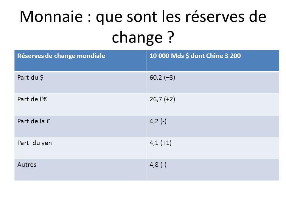Monnaie : que sont les réserves de change .