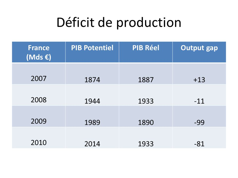 Déficit de production France (Mds ) PIB PotentielPIB RéelOutput gap 2007 18741887+13 2008 19441933-11 2009 19891890-99 2010 20141933-81