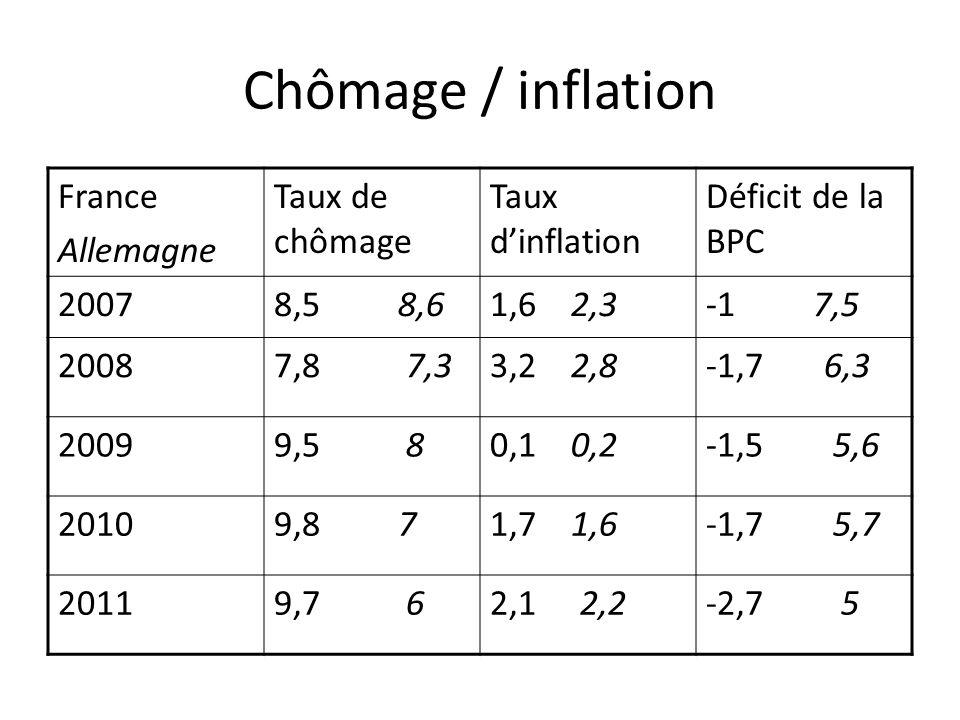 Chômage / inflation France Allemagne Taux de chômage Taux dinflation Déficit de la BPC 20078,5 8,61,6 2,3-1 7,5 20087,8 7,33,2 2,8-1,7 6,3 20099,5 80,1 0,2-1,5 5,6 20109,8 71,7 1,6-1,7 5,7 20119,7 62,1 2,2-2,7 5