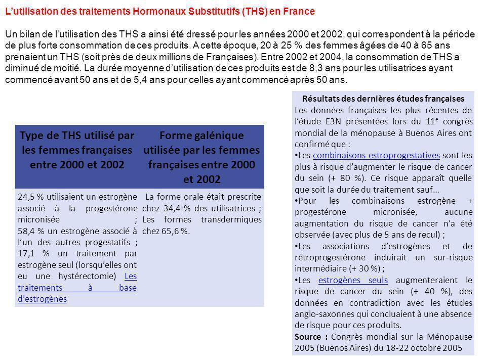 Type de THS utilisé par les femmes françaises entre 2000 et 2002 Forme galénique utilisée par les femmes françaises entre 2000 et 2002 24,5 % utilisai