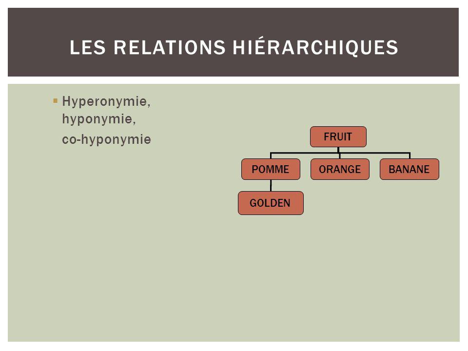 LES RELATIONS HIÉRARCHIQUES Hyperonymie, hyponymie, co-hyponymie FRUIT POMMEORANGEBANANE GOLDEN