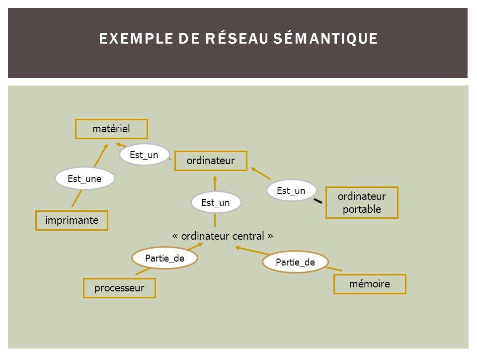 EXEMPLE DE RÉSEAU SÉMANTIQUE « ordinateur central » ordinateur processeur mémoire ordinateur portable imprimante matériel Est_un Partie_de Est_un Est_