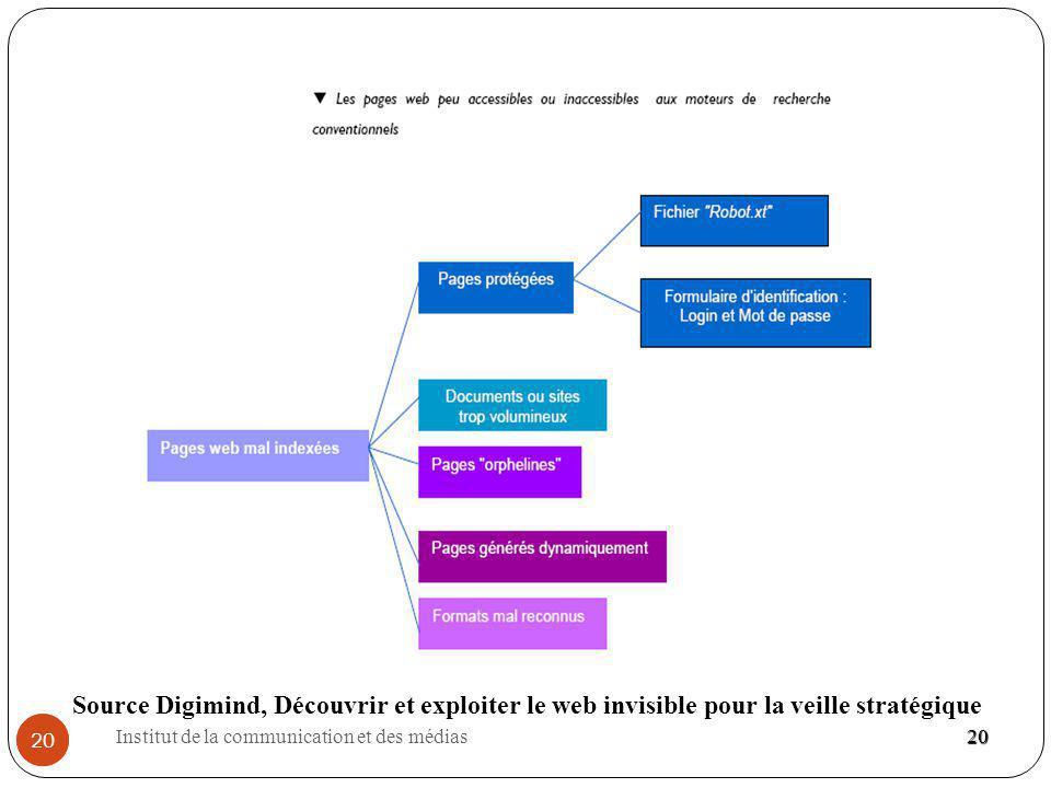 Institut de la communication et des médias 20 20 Source Digimind, Découvrir et exploiter le web invisible pour la veille stratégique