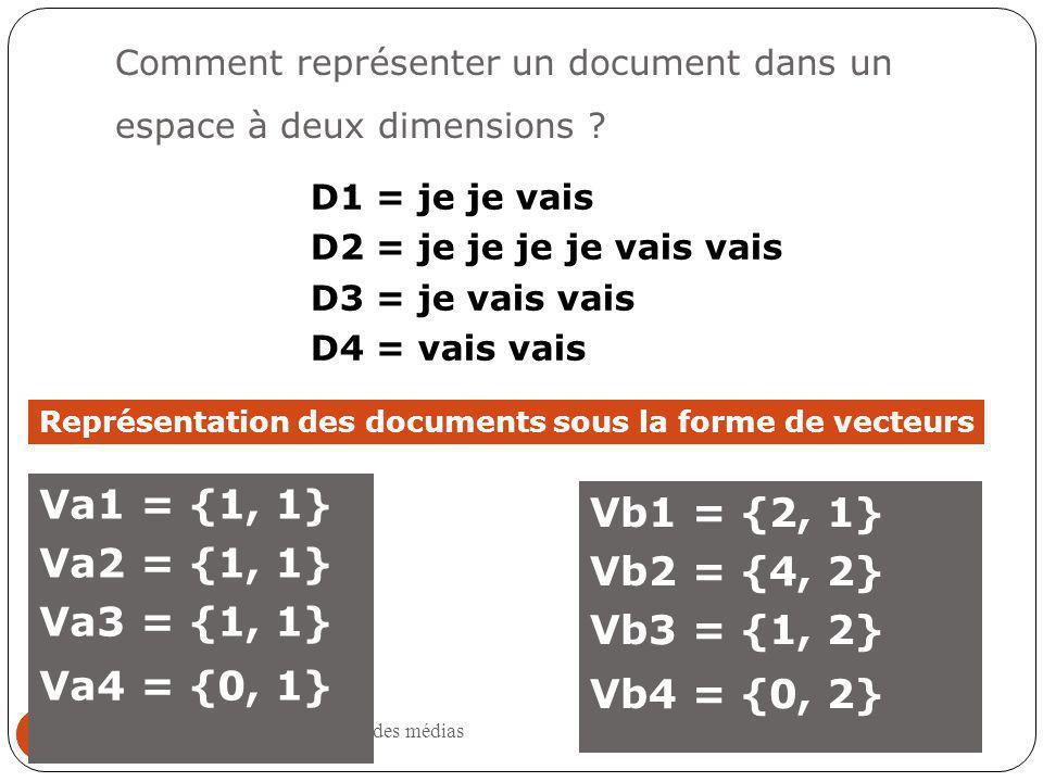 Institut de la communication et des médias 32 Comment représenter un document dans un espace à deux dimensions .