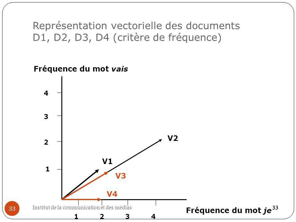 Institut de la communication et des médias 33 Représentation vectorielle des documents D1, D2, D3, D4 (critère de fréquence) 33 33 Fréquence du mot vais Fréquence du mot je V1 V2 V3 1 2 3 2 4 134 V4