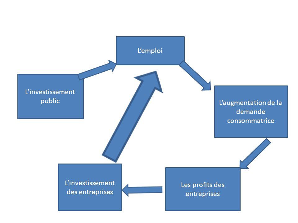 Linvestissement public Lemploi Laugmentation de la demande consommatrice Les profits des entreprises Linvestissement des entreprises