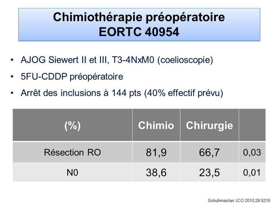 Schuhmacher JCO 2010;28:5210 (%)ChimioChirurgie Résection RO 81,966,7 0,03 N0 38,623,5 0,01 Chimiothérapie préopératoire EORTC 40954 AJOG Siewert II et III, T3-4NxM0 (coelioscopie) 5FU-CDDP préopératoire Arrêt des inclusions à 144 pts (40% effectif prévu)
