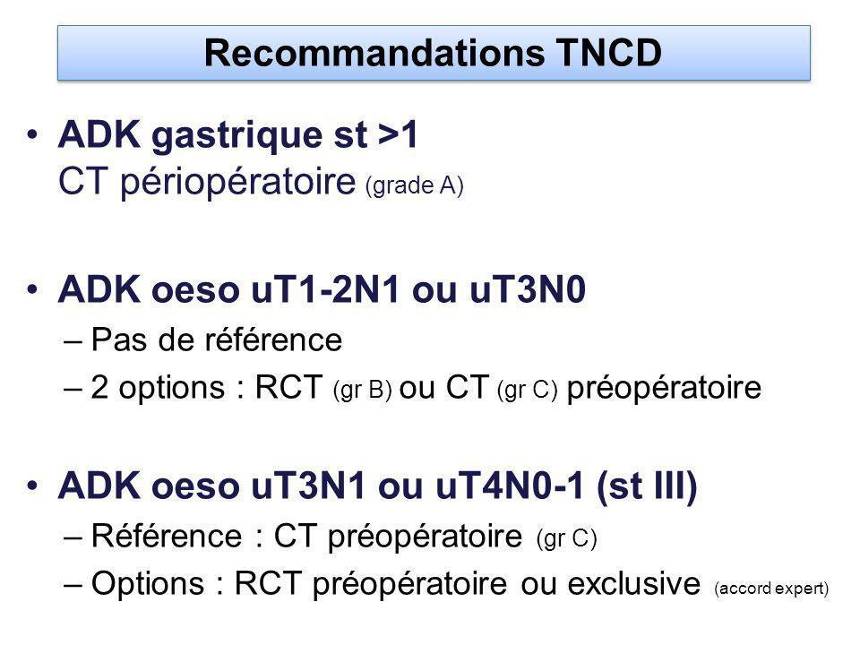 ADK gastrique st >1 CT périopératoire (grade A) ADK oeso uT1-2N1 ou uT3N0 –Pas de référence –2 options : RCT (gr B) ou CT (gr C) préopératoire ADK oeso uT3N1 ou uT4N0-1 (st III) –Référence : CT préopératoire (gr C) –Options : RCT préopératoire ou exclusive (accord expert) Recommandations TNCD