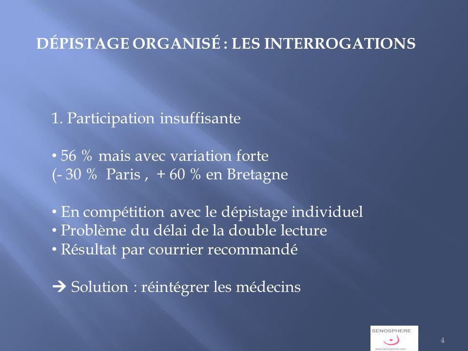 DÉPISTAGE ORGANISÉ : LES INTERROGATIONS 1.