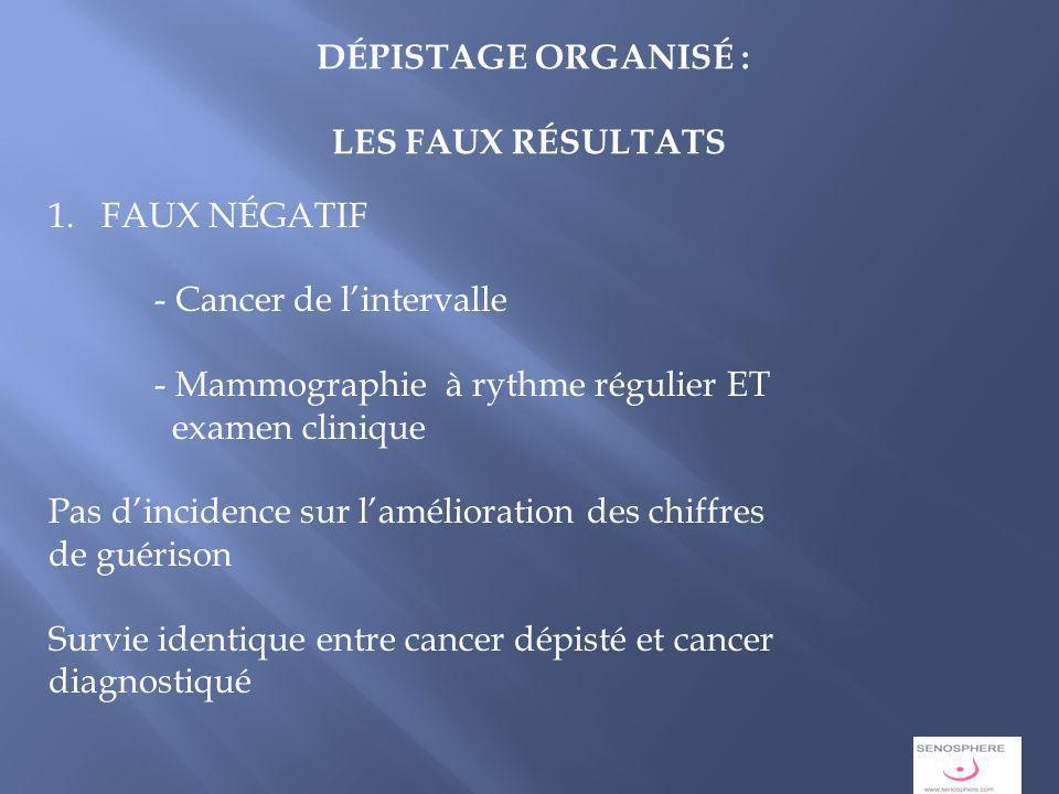 8 DÉPISTAGE ORGANISÉ : LES FAUX RÉSULTATS 1.FAUX NÉGATIF - Cancer de lintervalle - Mammographie à rythme régulier ET examen clinique Pas dincidence sur lamélioration des chiffres de guérison Survie identique entre cancer dépisté et cancer diagnostiqué