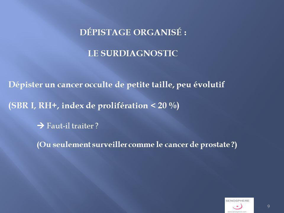 DÉPISTAGE ORGANISÉ : LE SURDIAGNOSTIC Dépister un cancer occulte de petite taille, peu évolutif (SBR I, RH+, index de prolifération < 20 %) Faut-il traiter .