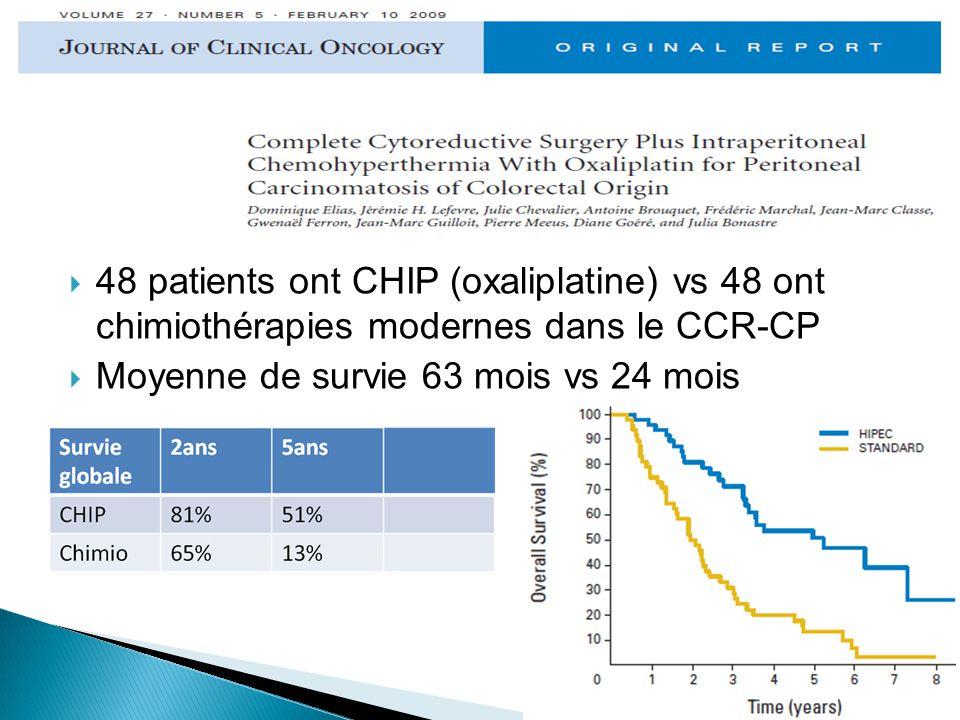 48 patients ont CHIP (oxaliplatine) vs 48 ont chimiothérapies modernes dans le CCR-CP Moyenne de survie 63 mois vs 24 mois