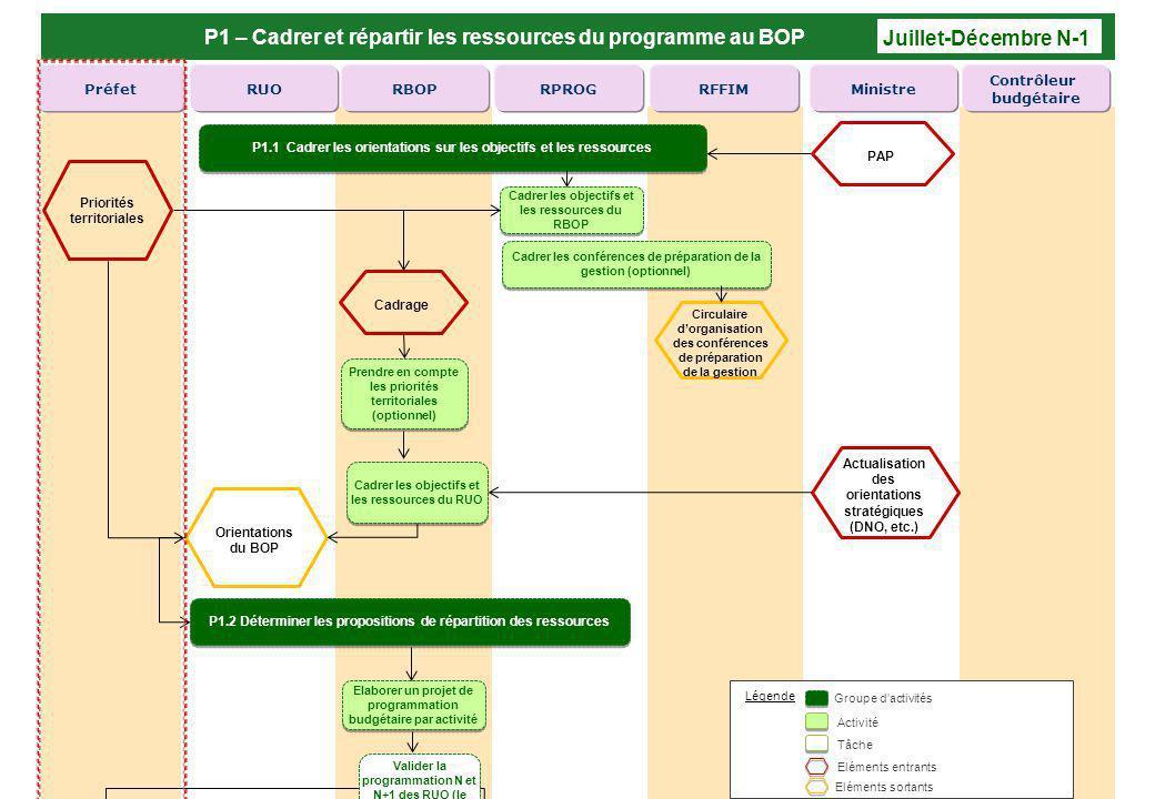 P1 – Cadrer et répartir les ressources du programme au BOP RFFIMRPROGRBOPRUOPréfetMinistre Contrôleur budgétaire Cadrer les objectifs et les ressource
