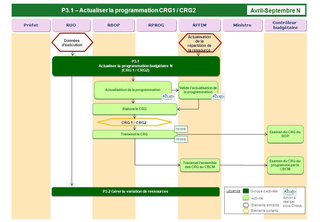 P3.1 – Actualiser la programmation CRG1 / CRG2 Avril-Septembre N RFFIM RPROG RBOPRUOPréfetMinistre Contrôleur budgétaire Actualisation de la programma