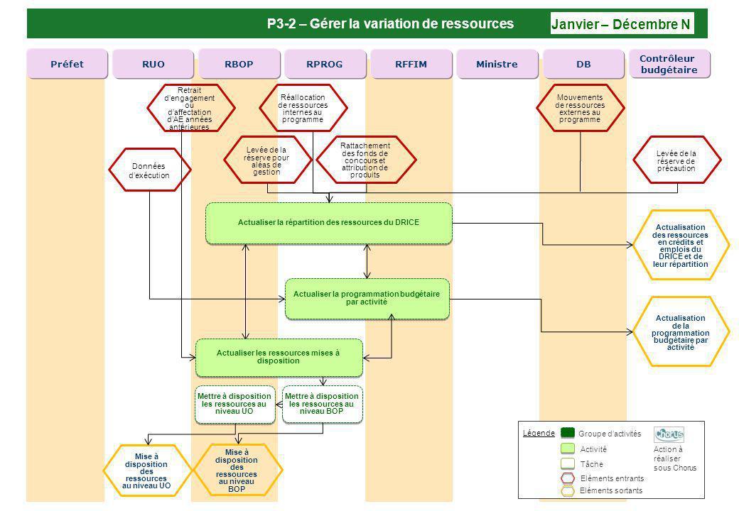 P3-2 – Gérer la variation de ressources Janvier – Décembre N RFFIM RPROG RBOPRUOPréfetDB Contrôleur budgétaire Ministre Légende Groupe dactivités Acti