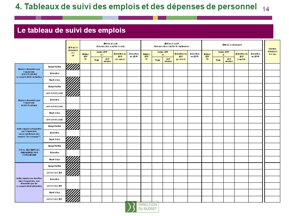14 4. Tableaux de suivi des emplois et des dépenses de personnel Le tableau de suivi des emplois