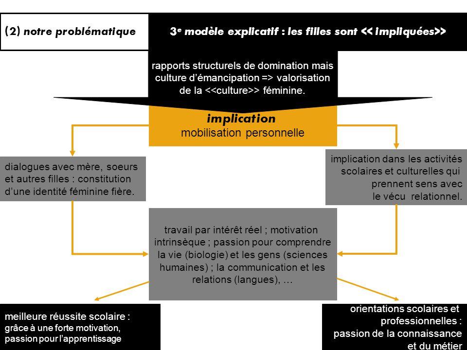 stratégie : liberté d action (2) notre problématique2 e modèle explicatif : les filles sont > rapports structurels de domination mais culture démancip