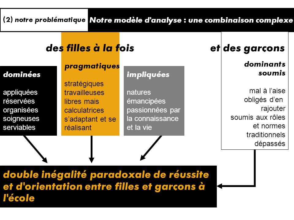 implication mobilisation personnelle (2) notre problématique3 e modèle explicatif : les filles sont > rapports structurels de domination mais culture démancipation => valorisation de la > féminine.