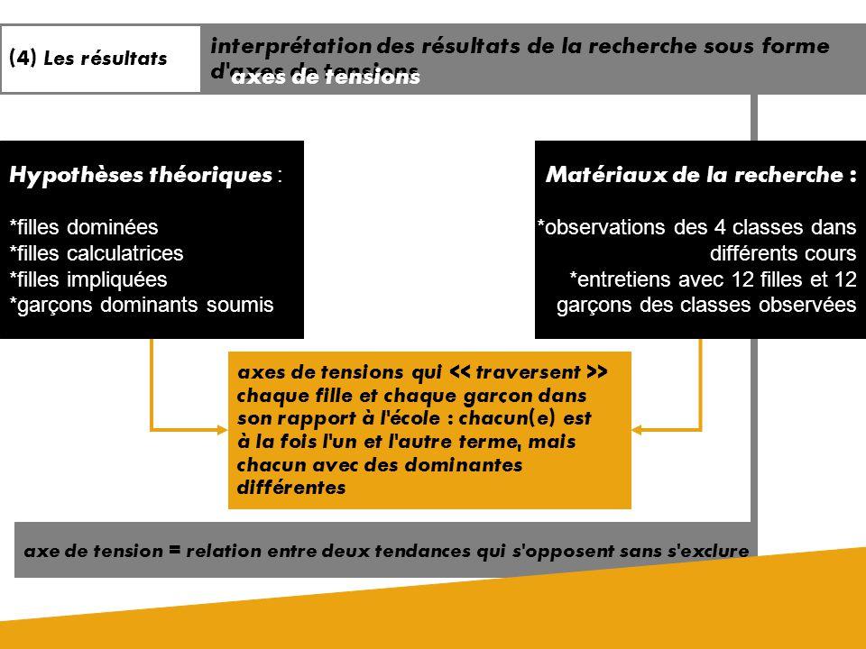 (a) des observations 6 heures de cours différents dans la même classe de 3e secondaire dans 4 écoles différentes, 2 du général et 2 du professionnel,