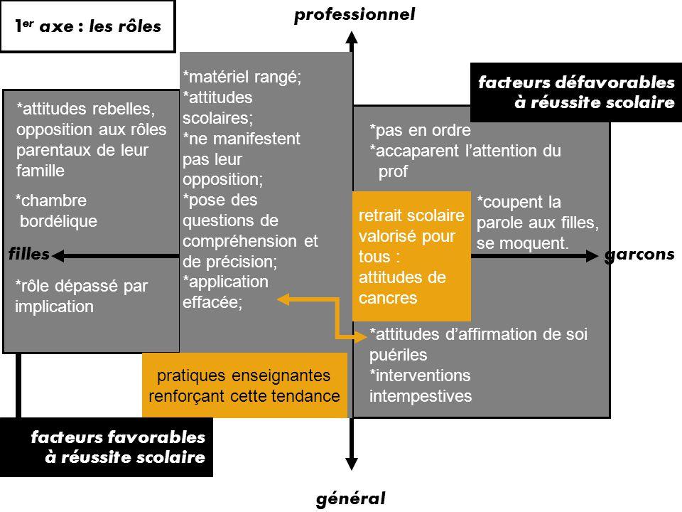 5 axes de tension à expliciter et développer conformisme masculin ou féminin opposition aux rôles traditionnels 1) investissement dans le relationnel