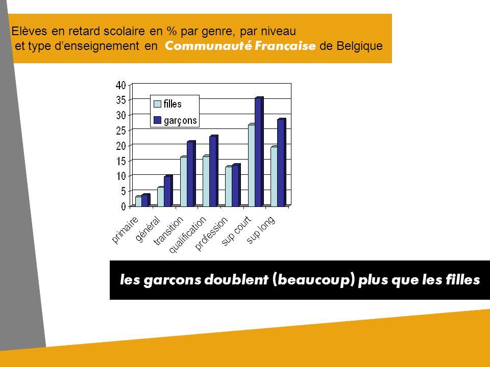 Elèves en retard scolaire en % par genre, par niveau et type denseignement en Communauté Française de Belgique les garçons doublent (beaucoup) plus que les filles