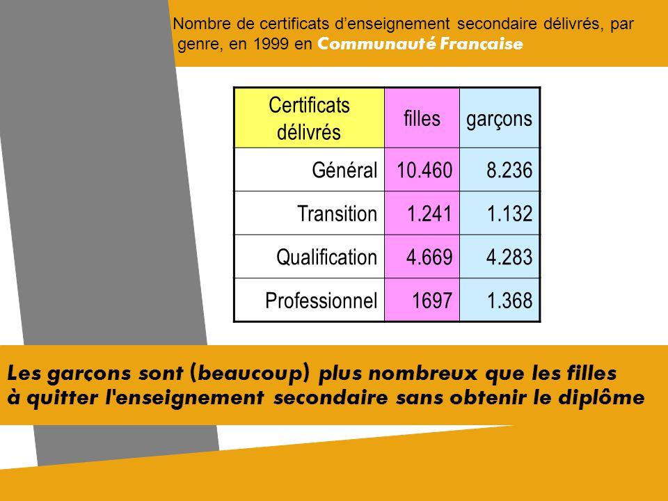 Nombre de certificats denseignement secondaire délivrés, par genre, en 1999 en Communauté Française Les garçons sont (beaucoup) plus nombreux que les filles à quitter lenseignement secondaire sans obtenir le diplôme Certificats délivrés fillesgarçons Général10.4608.236 Transition1.2411.132 Qualification4.6694.283 Professionnel16971.368