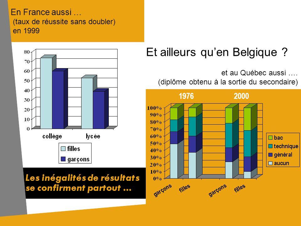 Nombre de certificats denseignement secondaire délivrés, par genre, en 1999 en Communauté Française Les garçons sont (beaucoup) plus nombreux que les