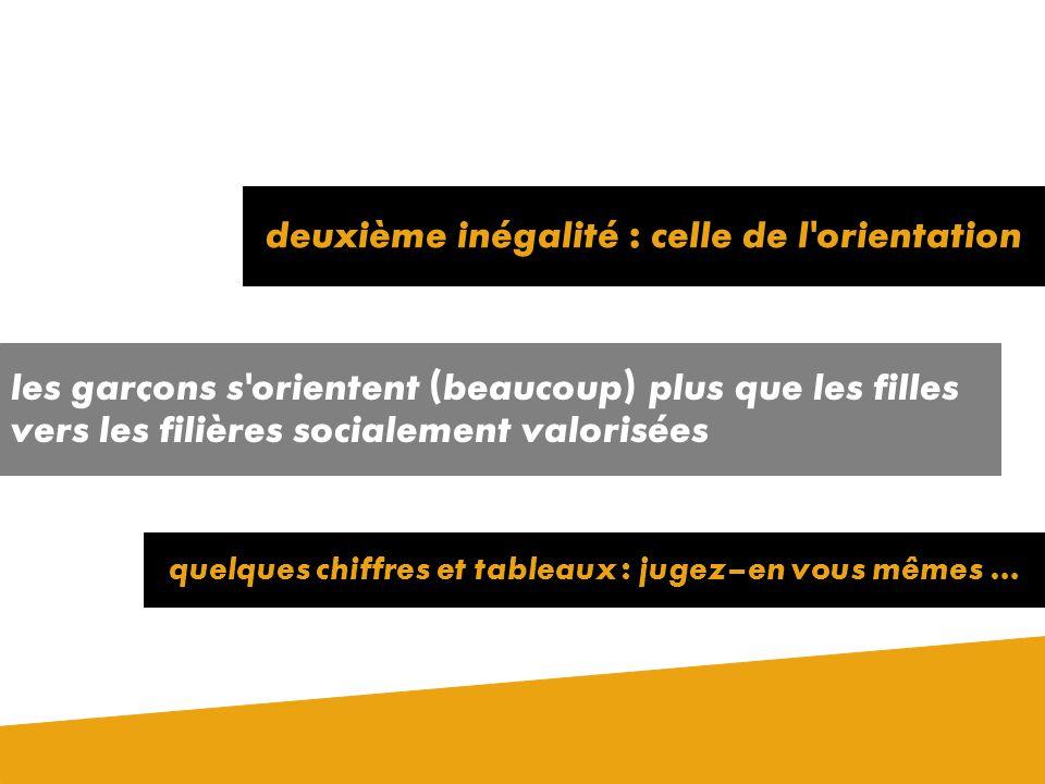 Les inégalités de résultats se confirment partout … En France aussi … (taux de réussite sans doubler) en 1999 et au Québec aussi …. (diplôme obtenu à