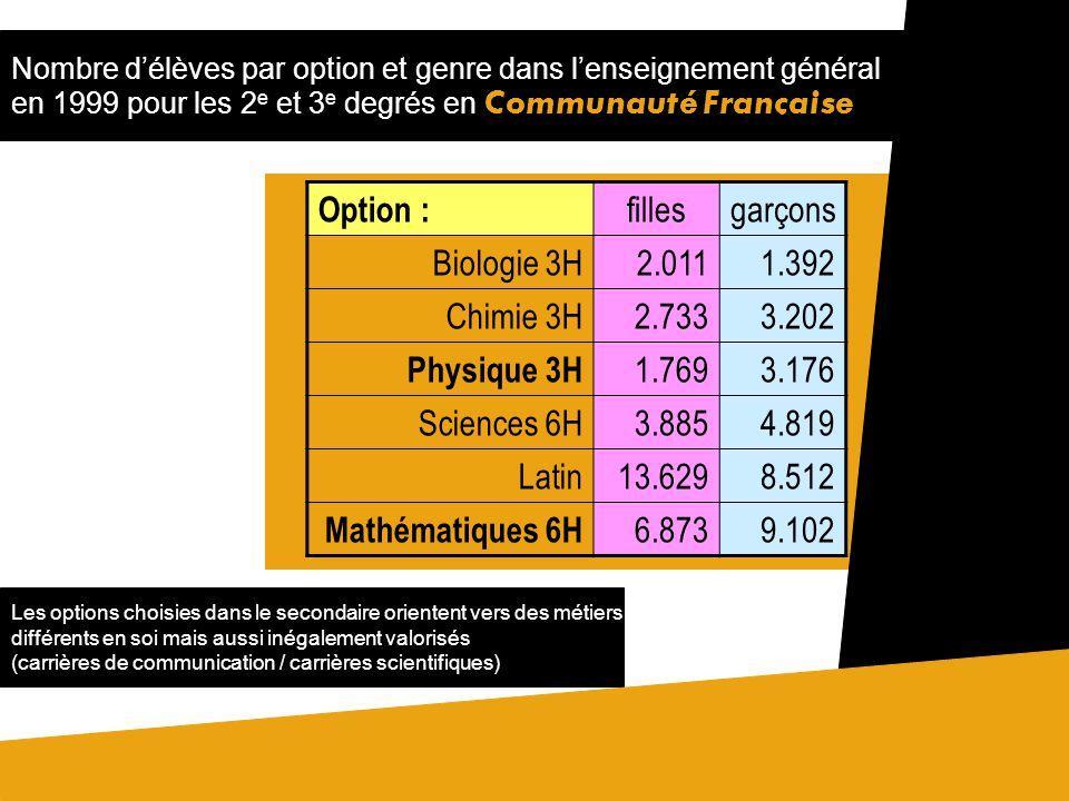 Nombre délèves par option et genre dans lenseignement général en 1999 pour les 2 e et 3 e degrés en Communauté Française Les options choisies dans le secondaire orientent vers des métiers différents en soi mais aussi inégalement valorisés (carrières de communication / carrières scientifiques) Option : fillesgarçons Biologie 3H2.0111.392 Chimie 3H2.7333.202 Physique 3H 1.7693.176 Sciences 6H3.8854.819 Latin13.6298.512 Mathématiques 6H 6.8739.102