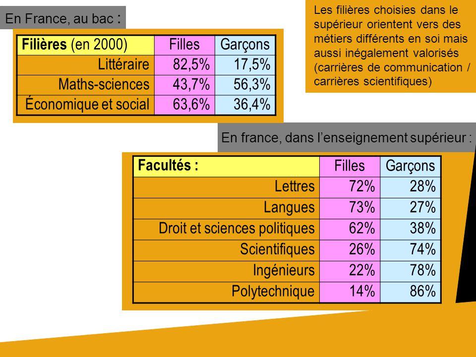 En France, au bac : En france, dans lenseignement supérieur : Les filières choisies dans le supérieur orientent vers des métiers différents en soi mais aussi inégalement valorisés (carrières de communication / carrières scientifiques) Filières (en 2000) FillesGarçons Littéraire82,5%17,5% Maths-sciences43,7%56,3% Économique et social63,6%36,4% Facultés : FillesGarçons Lettres72%28% Langues73%27% Droit et sciences politiques62%38% Scientifiques26%74% Ingénieurs22%78% Polytechnique14%86%
