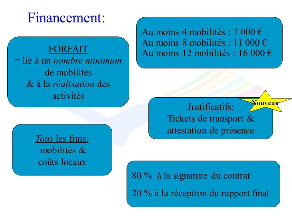 Financement: FORFAIT = lié à un nombre minimum de mobilités & à la réalisation des activités Au moins 4 mobilités : 7 000 Au moins 8 mobilités : 11 00