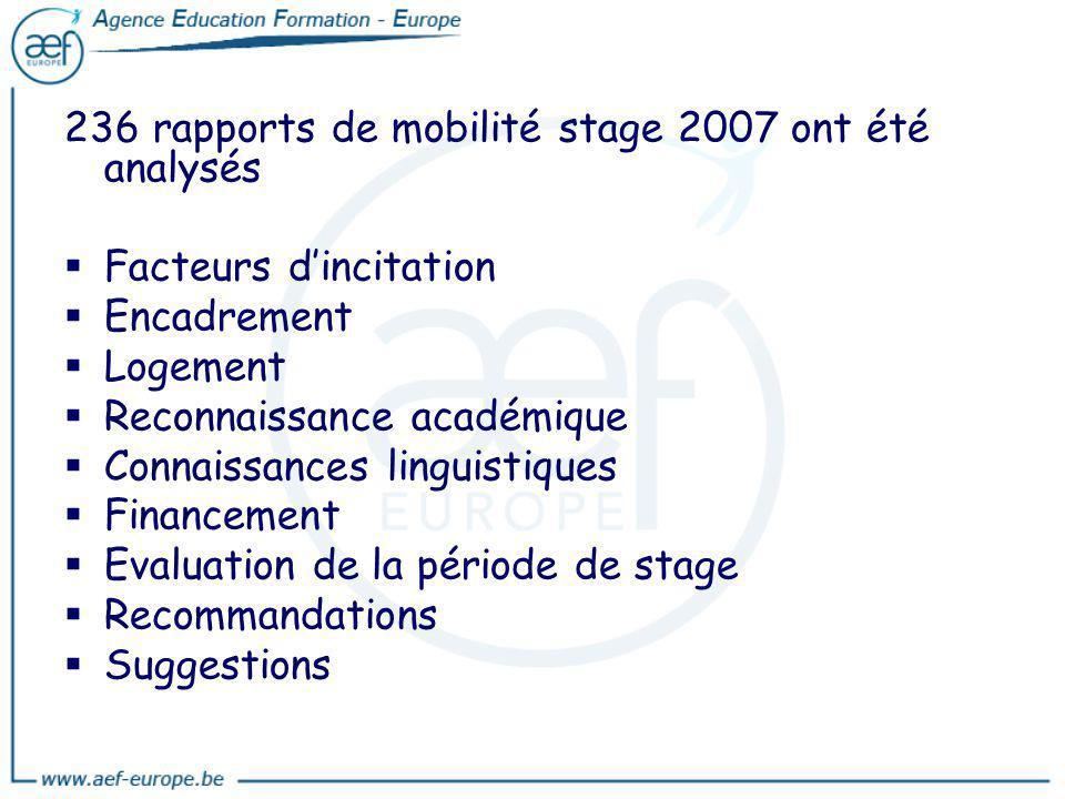 236 rapports de mobilité stage 2007 ont été analysés Facteurs dincitation Encadrement Logement Reconnaissance académique Connaissances linguistiques F