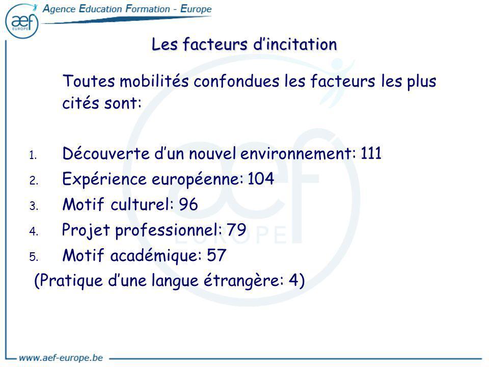 Toutes mobilités confondues les facteurs les plus cités sont: 1. 1. Découverte dun nouvel environnement: 111 2. 2. Expérience européenne: 104 3. 3. Mo