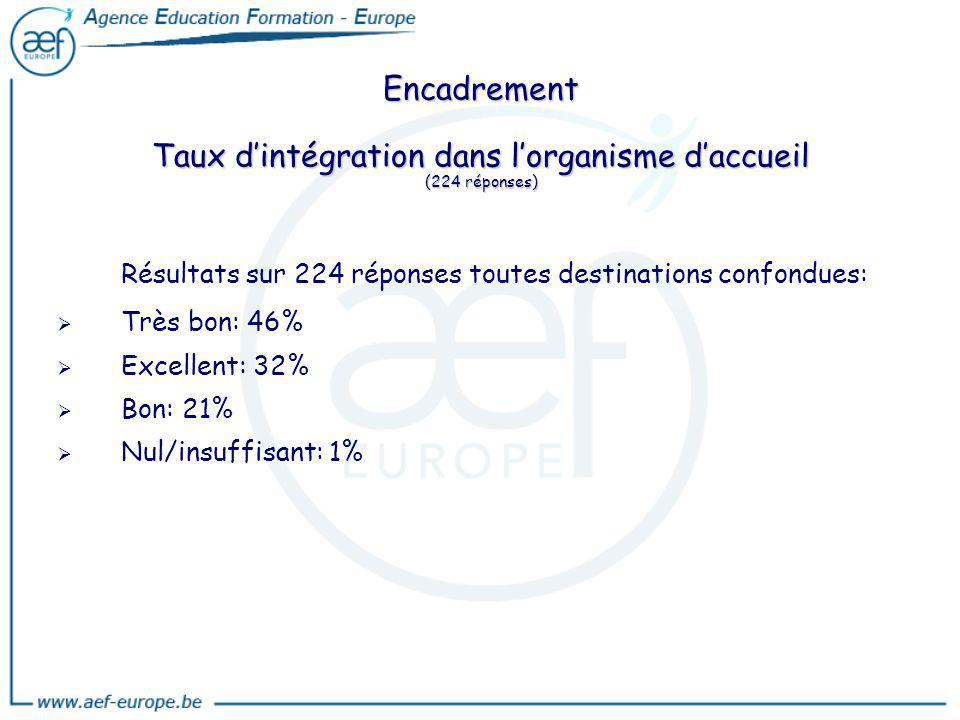 Encadrement Taux dintégration dans lorganisme daccueil (224 réponses) Résultats sur 224 réponses toutes destinations confondues: Très bon: 46% Excelle