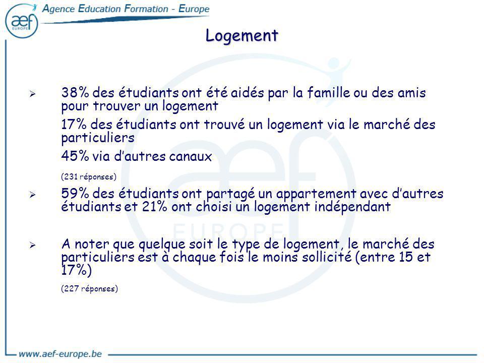 Logement 38% des étudiants ont été aidés par la famille ou des amis pour trouver un logement 17% des étudiants ont trouvé un logement via le marché de