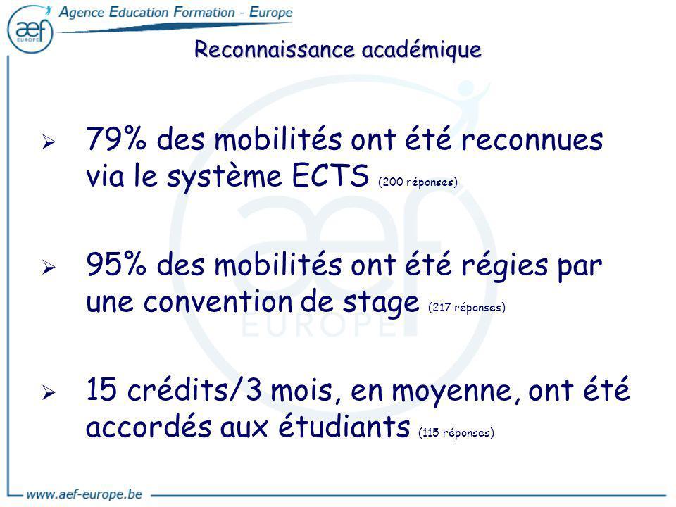 79% des mobilités ont été reconnues via le système ECTS (200 réponses) 95% des mobilités ont été régies par une convention de stage (217 réponses) 15
