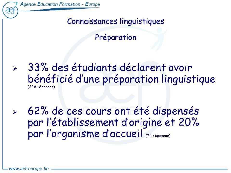 Connaissances linguistiques Préparation 33% des étudiants déclarent avoir bénéficié dune préparation linguistique (226 réponses) 62% de ces cours ont
