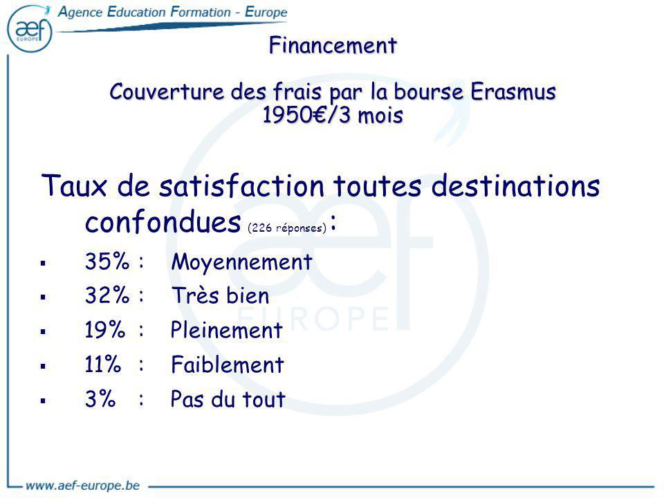 Financement Couverture des frais par la bourse Erasmus 1950/3 mois Taux de satisfaction toutes destinations confondues (226 réponses) : 35%:Moyennemen