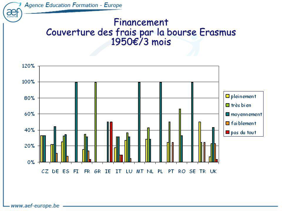 Financement Couverture des frais par la bourse Erasmus 1950/3 mois