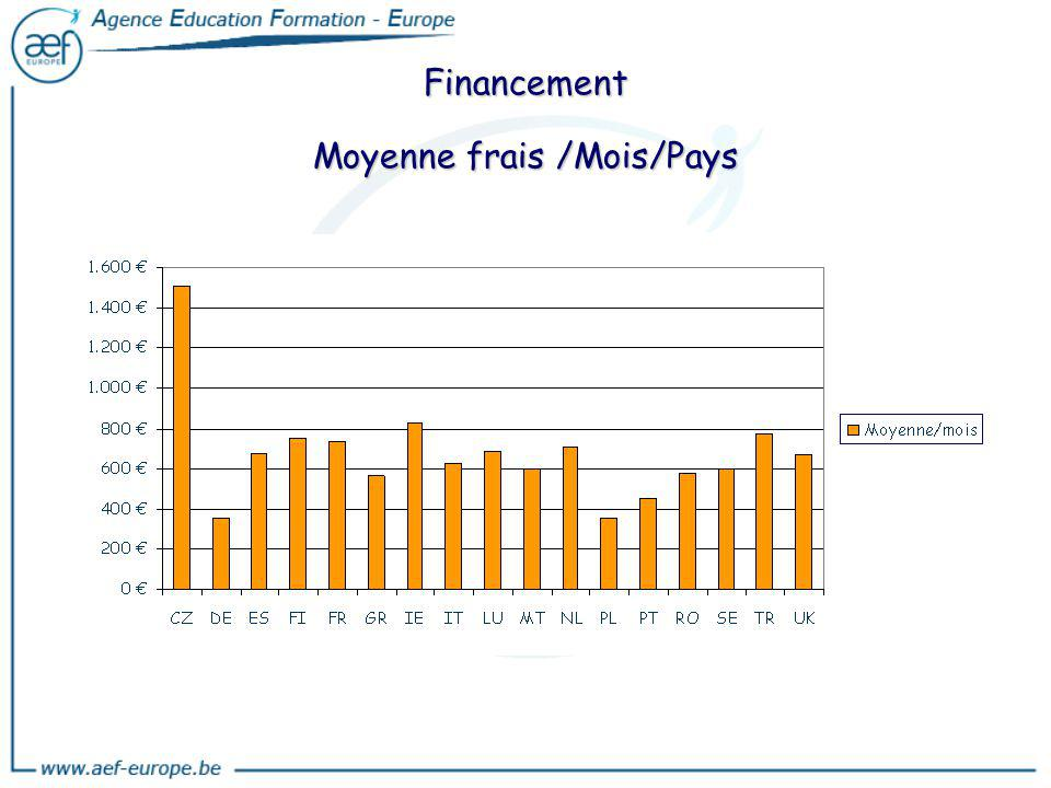 Financement Moyenne frais /Mois/Pays