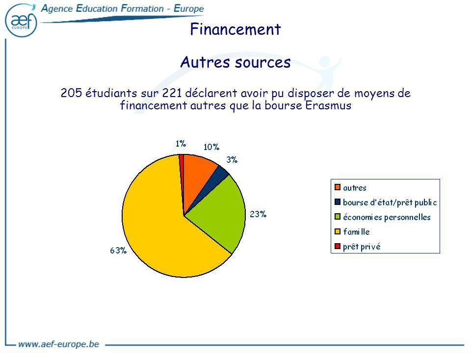 Financement Autres sources 205 étudiants sur 221 déclarent avoir pu disposer de moyens de financement autres que la bourse Erasmus