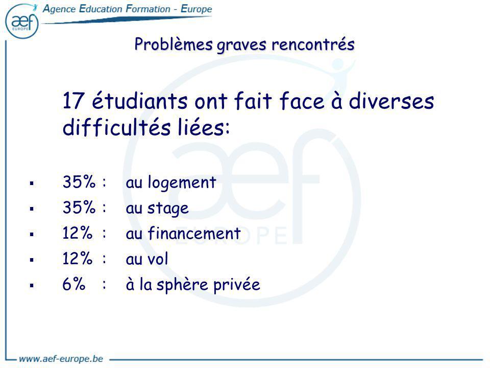 Problèmes graves rencontrés 17 étudiants ont fait face à diverses difficultés liées: 35%:au logement 35%: au stage 12%: au financement 12%: au vol 6%:
