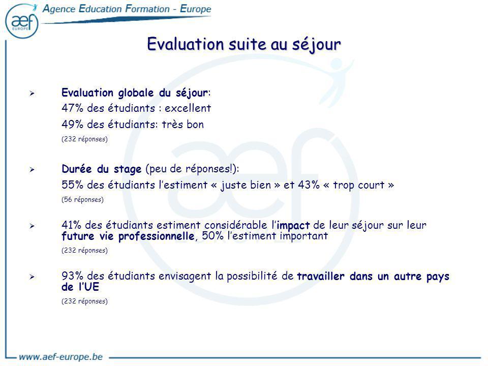 Evaluation suite au séjour Evaluation globale du séjour: 47% des étudiants : excellent 49% des étudiants: très bon (232 réponses) Durée du stage (peu